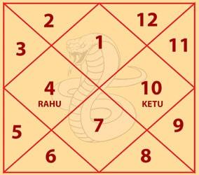 Shankpal Kalsarp Yog Chart