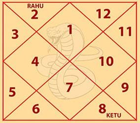 Kulik Kaal Sarp Dosh Chart