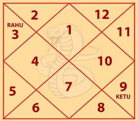 Vasuki Kaal Sarp Dosh Chart