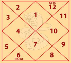 Mahapadam Kaal Sarp Dosh Chart