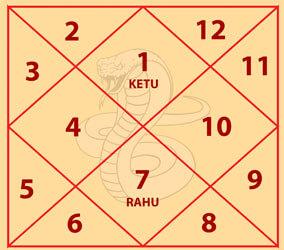 Takshak Kaal Sarp Dosh Chart