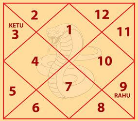 Shankachood Kaal Sarp Dosh Chart