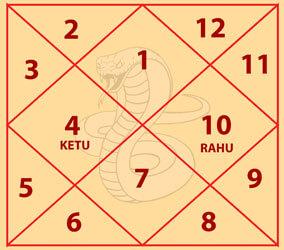 Ghatak Kaal Sarp Dosh Chart