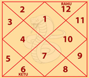 Sheshnaag Kaal sarpa dosh chart